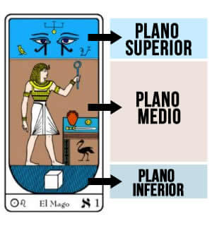 Planos del Tarot Egipcio Grais